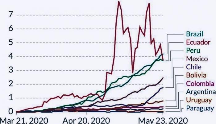 Muertos por covid 19 por millón de habitantes