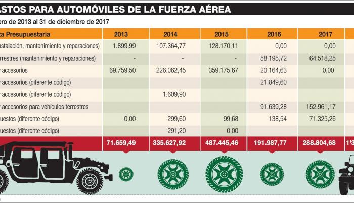 Defensa 'pisó el acelerador' en las compras automotrices