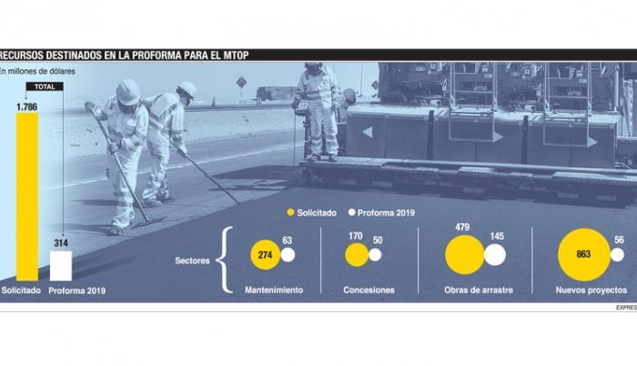 Transporte se queda sin plata para el mantenimiento vial