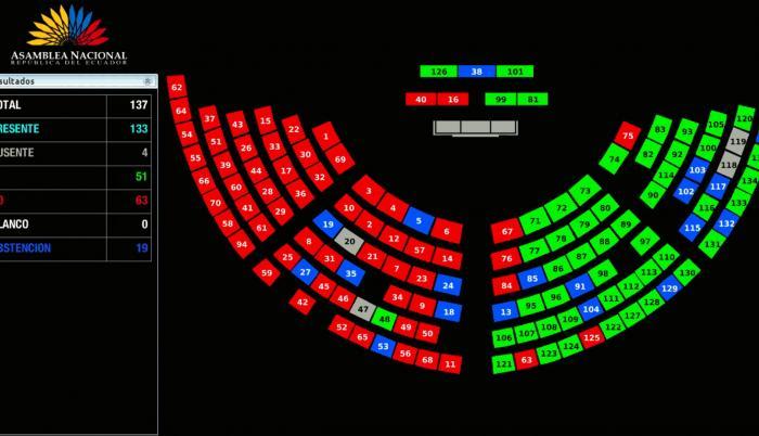 Debate sobre reformas constitucionales en la Asamblea Nacional. Votación. 16 mar. 21